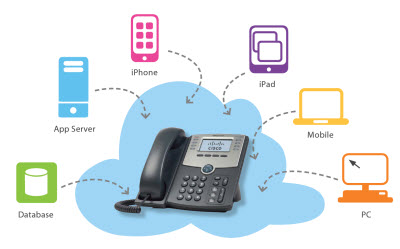 Cloud VoIP